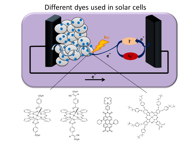 dye sensitized solar cell pdf